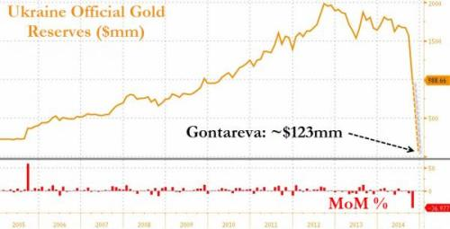 http://www.zerohedge.com/news/2014-11-18/ukraine-admits-its-gold-gone