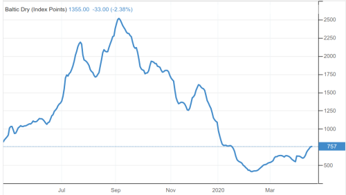 Baltic Exchange Dry Index