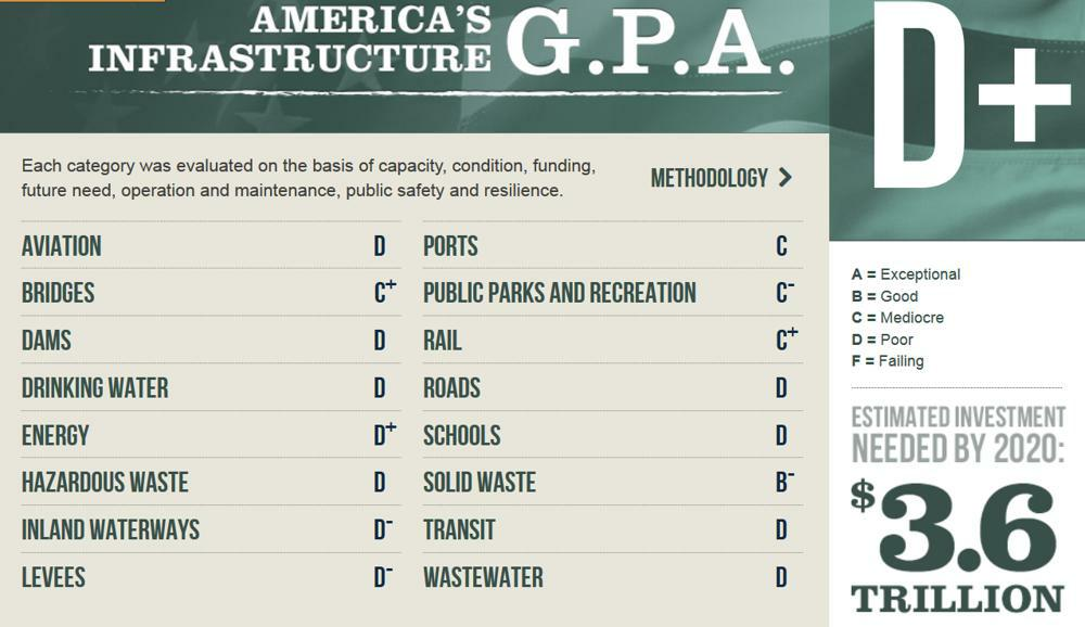 ASCE/Report Card 2013