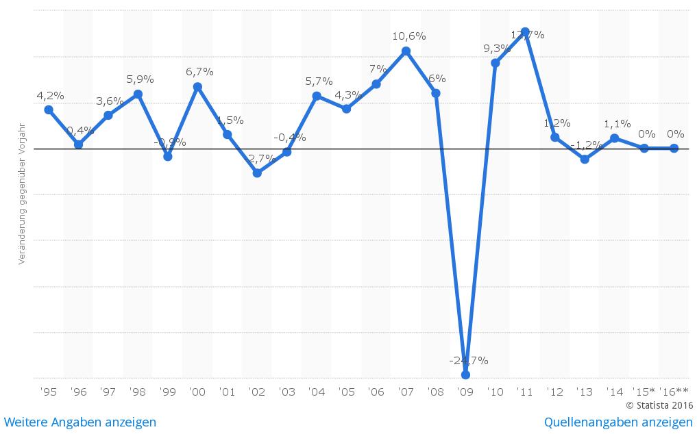Změna výroby v německém strojírenství v letech 1995-2016