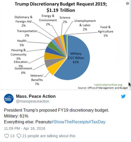 US Výdaje Na Zbrojení