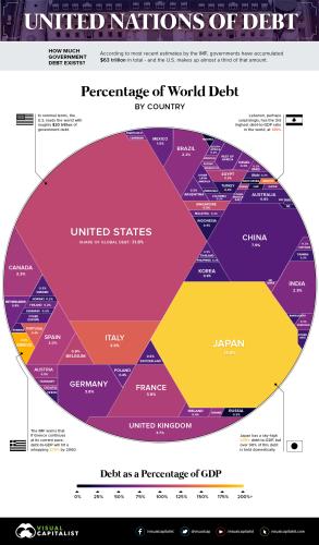 World Debt 2017