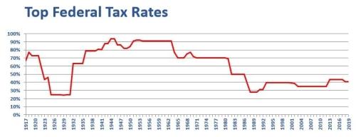 USA Tax