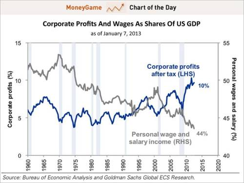 Chart Of The Day The Human Cost Of Surging Corporate Profits