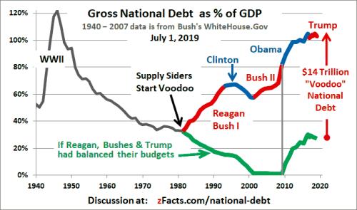 US National Debt GDP Graph