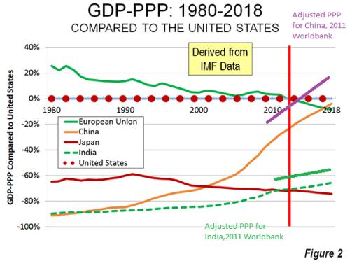 ChinaworldGDPppp2018